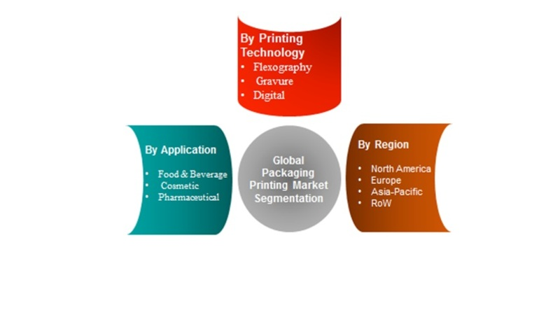 Packaging Printing Market Is Expected To Grow At A CAGR Of Approximately 5%, And Is Expected To Cross USD 180 Billion By 2022