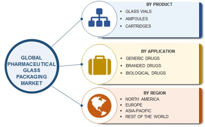 Pharmaceutical Glass Packaging Market Is Expected To Grow At ~ 6% CAGR During Forecast 2023