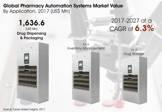 Pharmacy Automation Systems Market to Record Ascending Growth by 2027