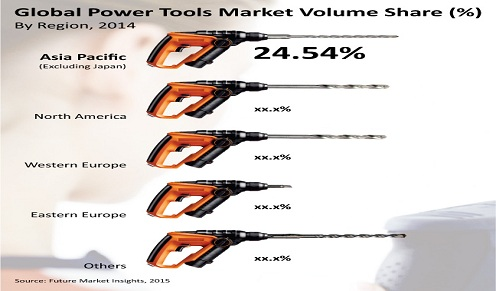 US$ 46.5 Bn Opportunity in the Global Power Tools Market in 2025