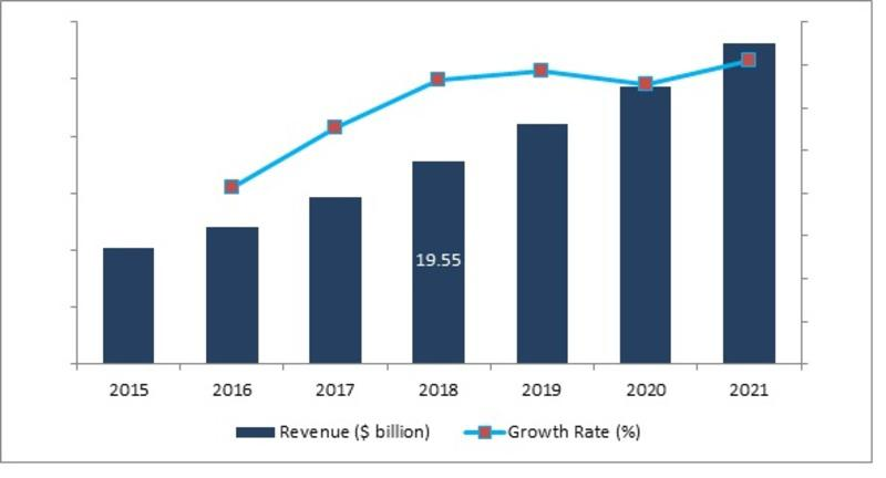 Global A2P SMS Market share is 24.27% Estimate to Grow at a Significant CAGR Throughout the Forecast Period 2018 To 2025