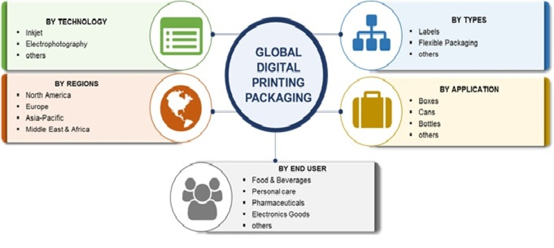 Digital Printing Packaging Market Sales Revenue, Worldwide Analysis, Competitive Landscape, Future Trends, Industry Size And Regional Forecast To 2023