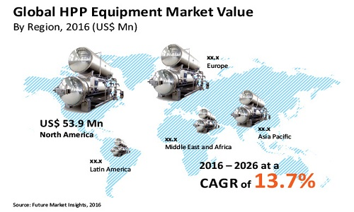 MEA High Pressure Processing Equipment Market expanding at a CAGR of 13.7% during 2016–2026