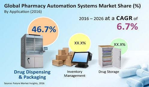 Pharmacy Automation Systems Market to Register a Steady Expansion at 6.3% CAGR by 2027
