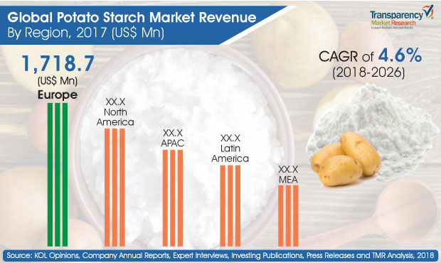 Global Potato Starch Market Revenues to Expand at 4 6% CAGR over