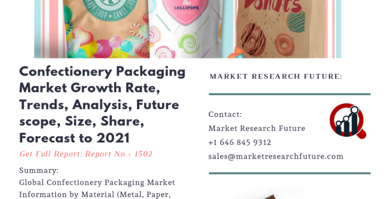 Confectionery Packaging Market Business Revenue, Future