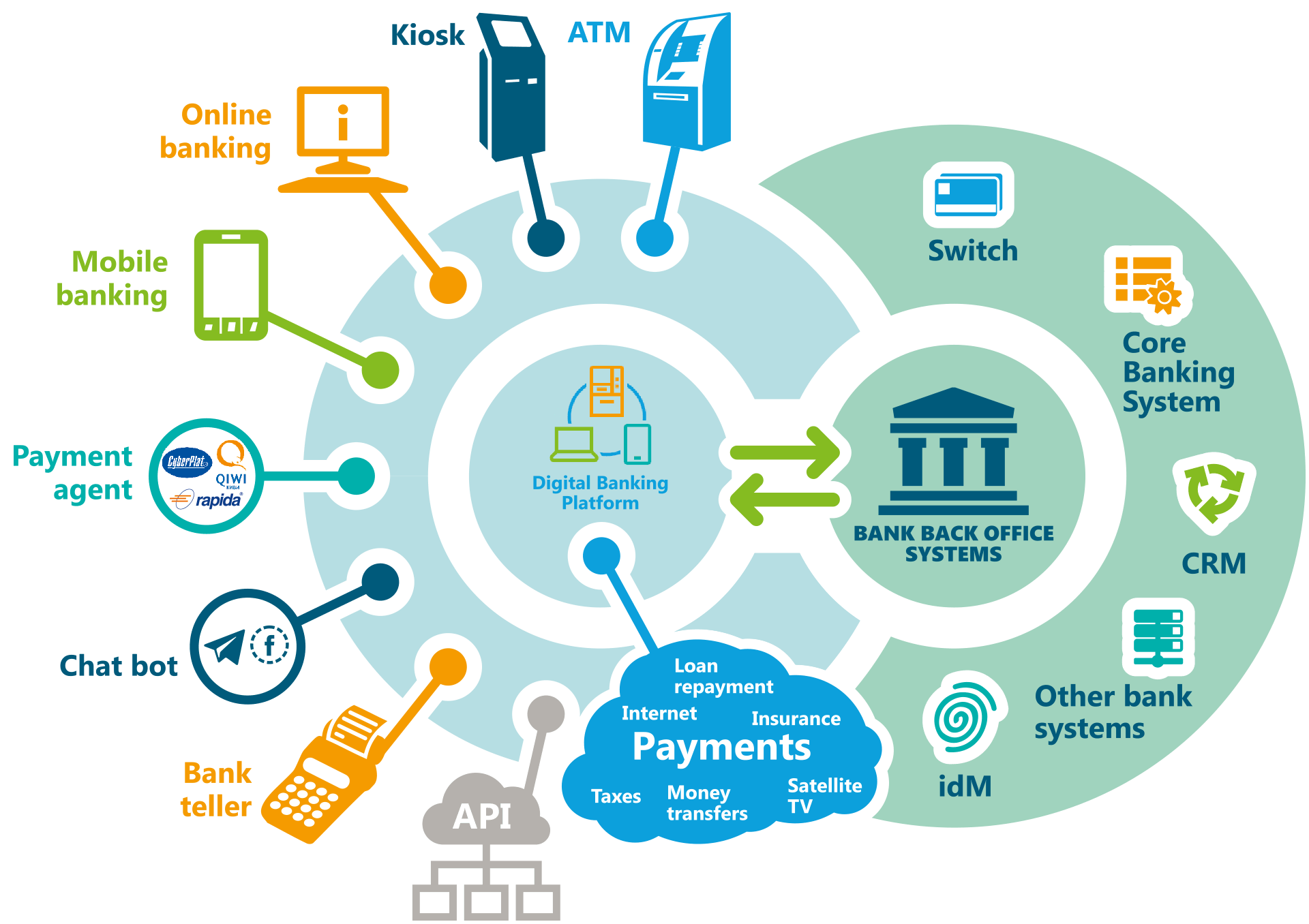 Latest Trends In Digital Banking Platform and Services Market 2019 | Top Key Players: Urban FT, Kony, Backbase, Technisys, Infosys, Digiliti Money, D3 Banking Technology, Alkami, Q2 eBanking, Finastra, SAP, Temenos, FIS Global