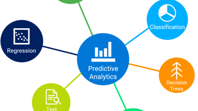 Predictive Analytics Software