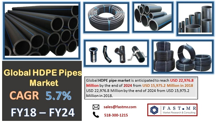 Global HDPE Pipes Market is anticipated to flourish at