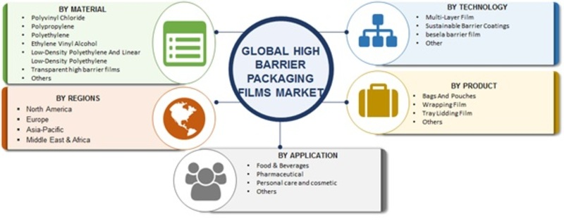 High Barrier Packaging Films Market Sales Revenue, Worldwide Analysis, Competitive Landscape, Future Trends, Industry Size and Regional Forecast to 2023