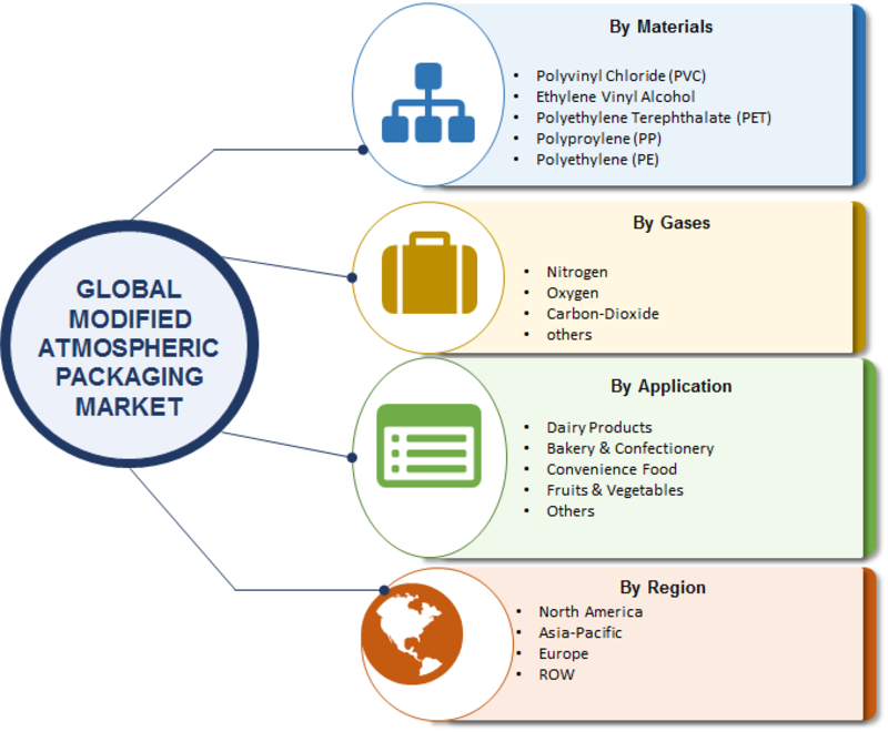 Modified Atmospheric Packaging Market Global Size, Future Scope, Trends, Growth And Forecast To 2023