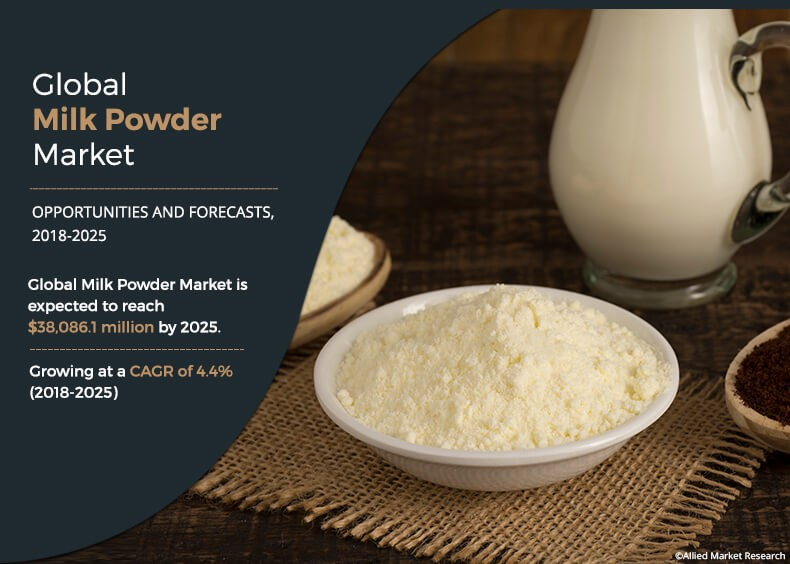 Milk Powder Industry 2018 Growth, Historical Analysis, Size, Trends, and Forecast to 2025