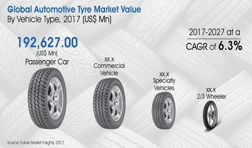 Automotive Tire Market Register a CAGR of 6.3% by Value during the 2017-2027