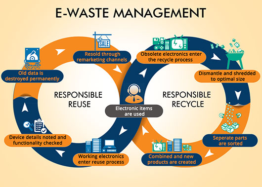 E-waste Management Market Size, Analysis, Outlook, Strategic Planning and Industry Forecast Research Report