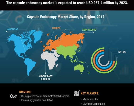 Capsule Endoscopy Market Segmentation, Dynamics, Market Size, Supply & Demand, Competition & Companies, Drivers, Restraints and Technology 2019-2023
